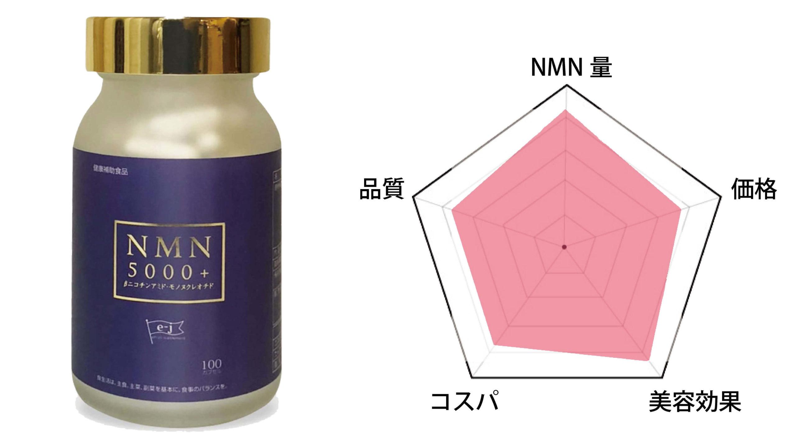 第2位「NMN5000+」
