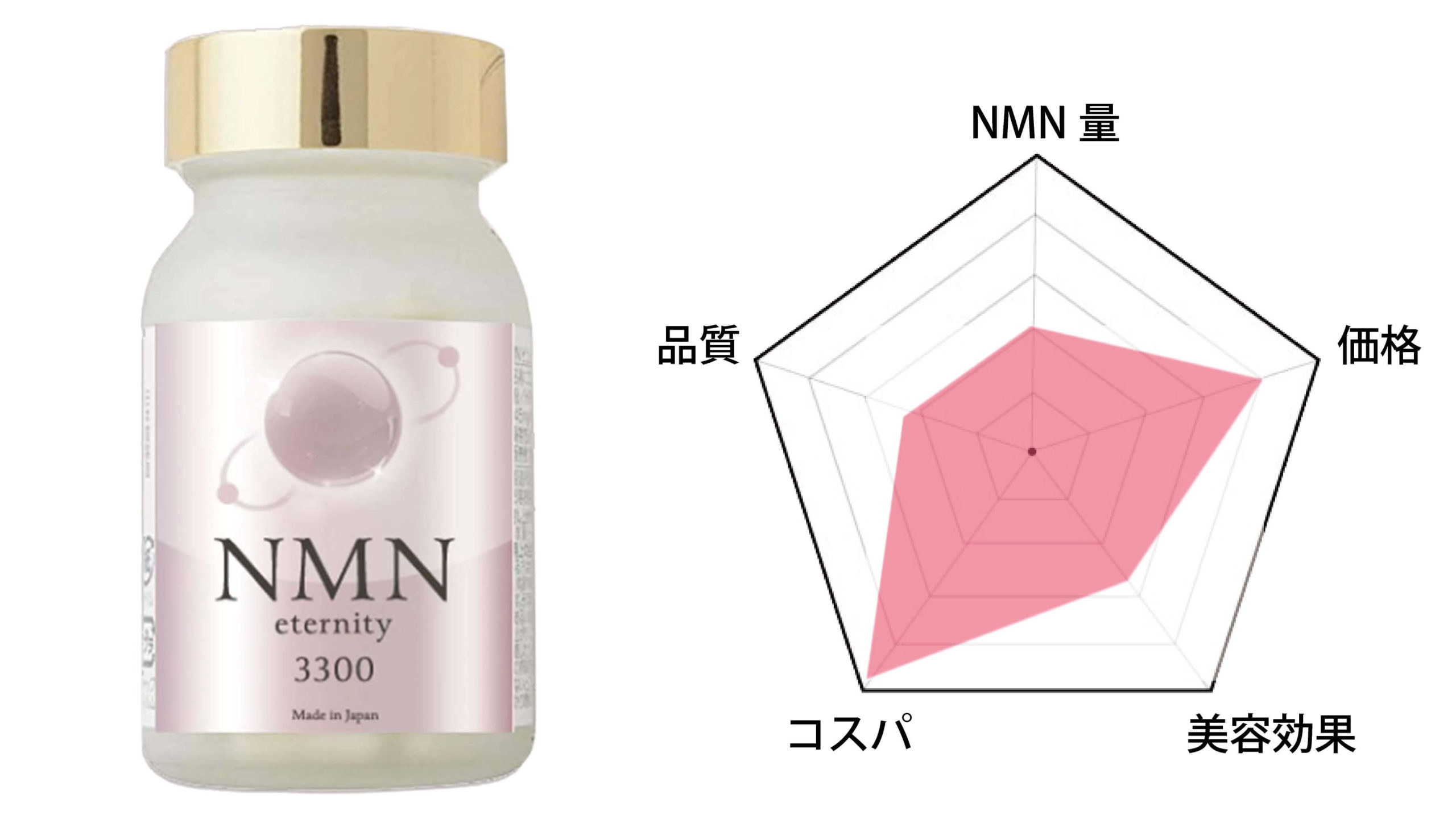 第5位「NMN eternity 3300」
